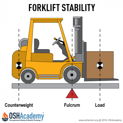 INDUSTRIAL FORKLIFT OPERATOR TRAINING:- 100% Percent Practical (Lagos)